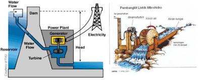 pembangkit listrik tenaga air www.simplenews.me