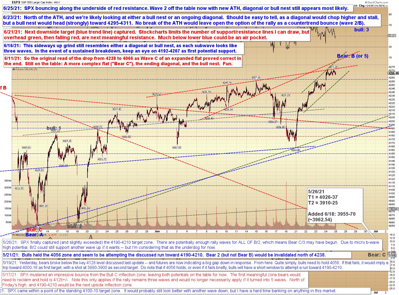 Pretzel Logic's Market Charts and Analysis: June 2021