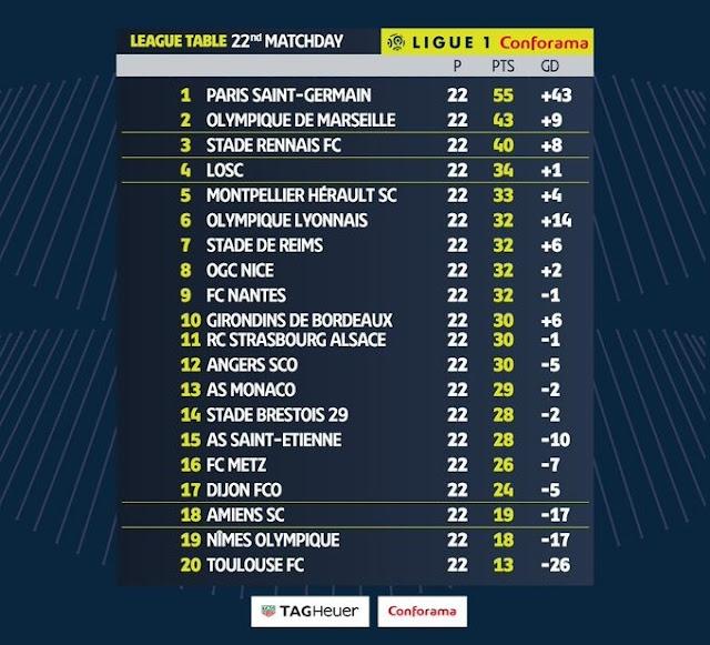 Prediksi FC Nantes vs Paris Saint Germain — 5 Februari 2020