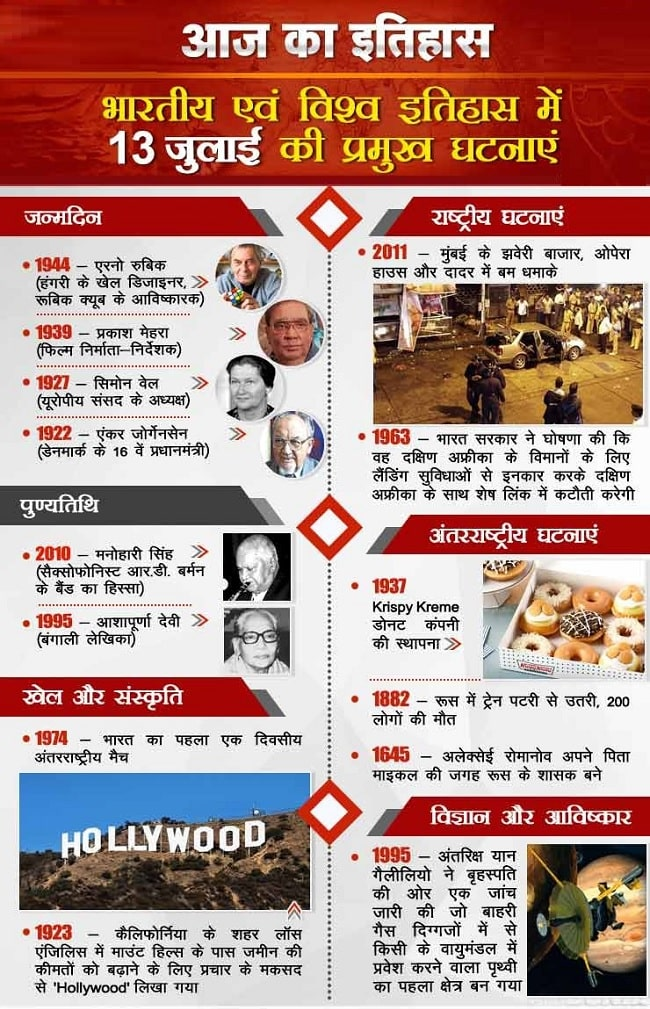 आज का इतिहास 13  July | This Day in History | Today in History in Hindi