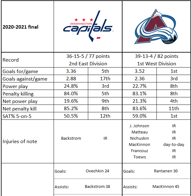 The Peerless Prognosticator is ON THE AIR!!! -- Game 3: Avalanche at Capitals. October 19