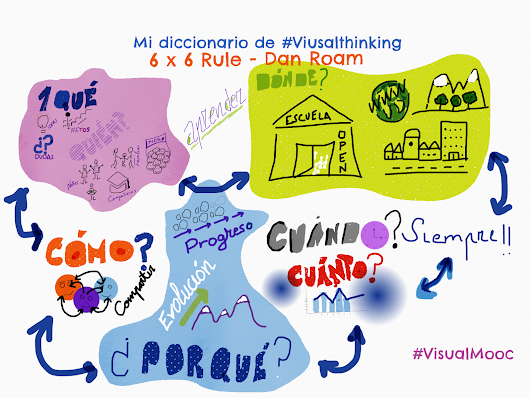 Representando ideas con Visual Thinking.
