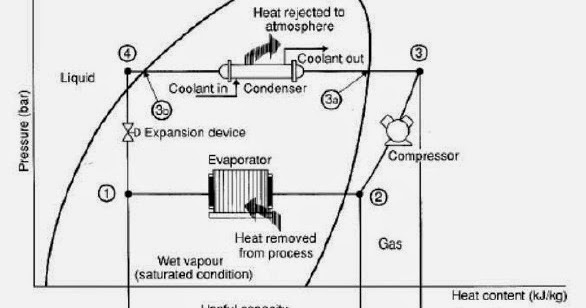 Mechanical Engineering: Schematic of a Basic Vapor