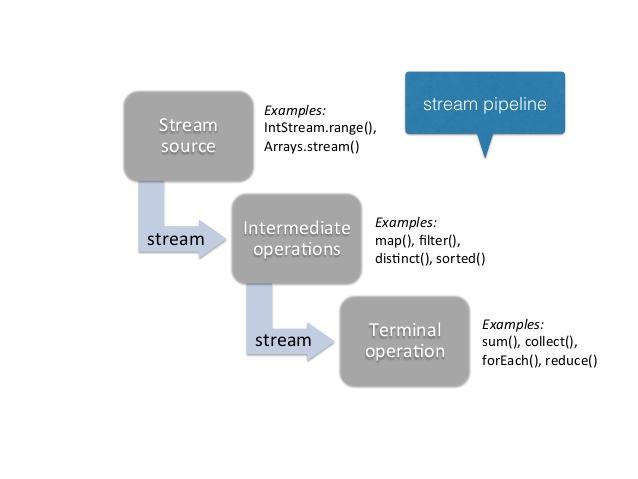 3 Ways to Convert Java 8 Stream to an Array - Lambda