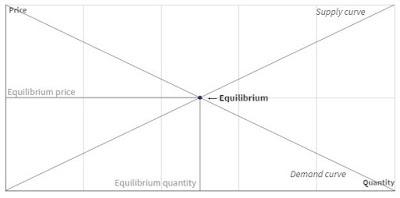 Diagram Hukum Penawaran dan Permintaan (Supply & Demand)