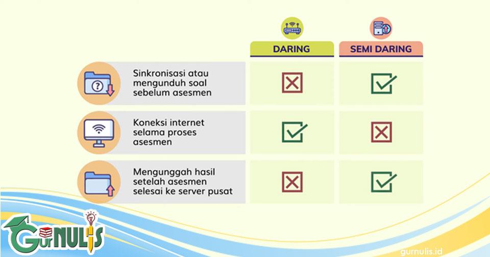 Moda Pelaksanaan Asesmen Nasional - www.gurnulis.id
