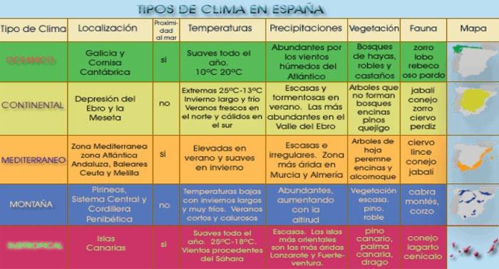 Resultado de imagen de factores del clima en españa