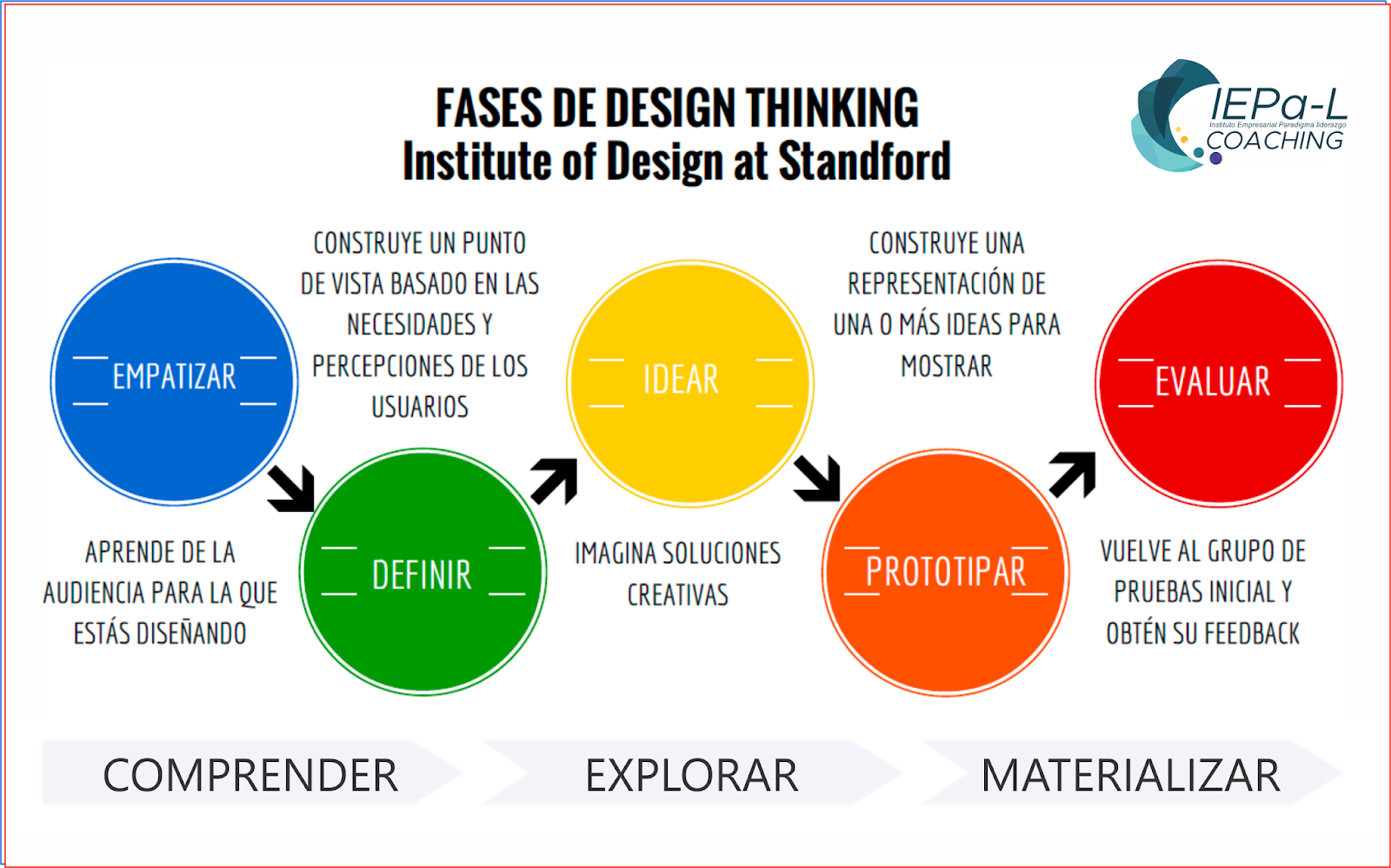 Design Thinking En Educación