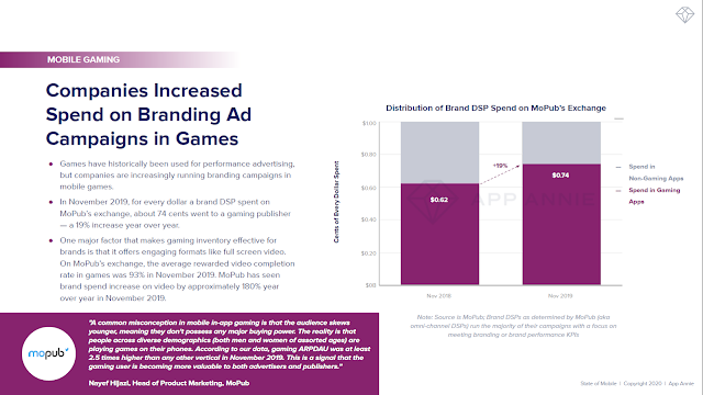 Companies Increased Spend on Branding Ad Campaigns in Games
