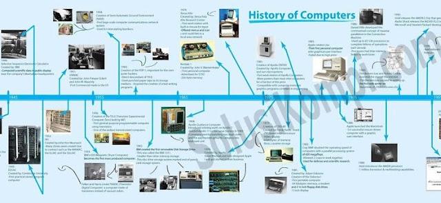 Sejarah Penemu Sistem Operasi Komputer