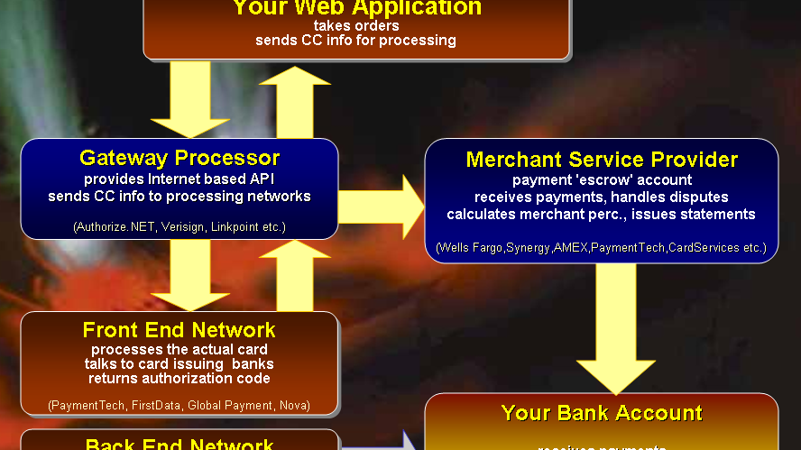 Payment Processor - Process Credit Cards