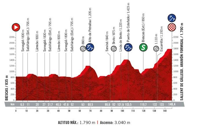 La 6ª etapa de la Vuelta a España 2020 sufre modificaciones