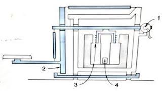 Principle of electronic balance