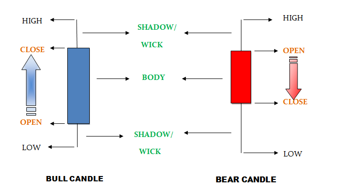 Bear candle forex