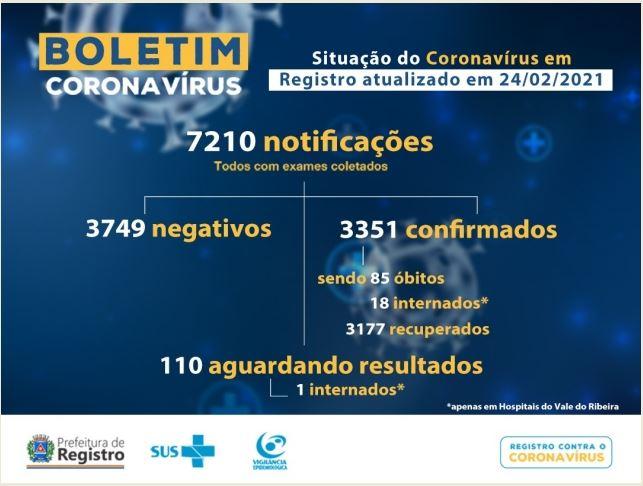 Registro-SP confirma mais duas mortes e soma 85 mortes por Coronavirus - Covid-19