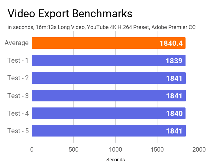 Video export benchmarks of this laptop measured by Adobe Premier CC.