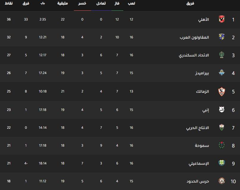 جدول ترتيب فرق الدوري المصري اليوم بتاريخ 3-2-2020