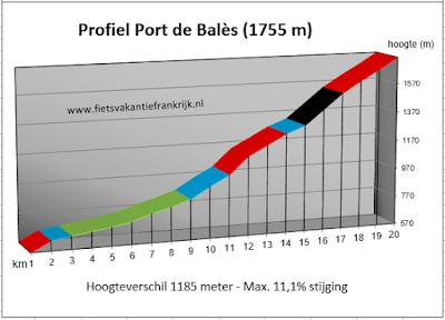 Beklimming Port de Bales Pyreneeen