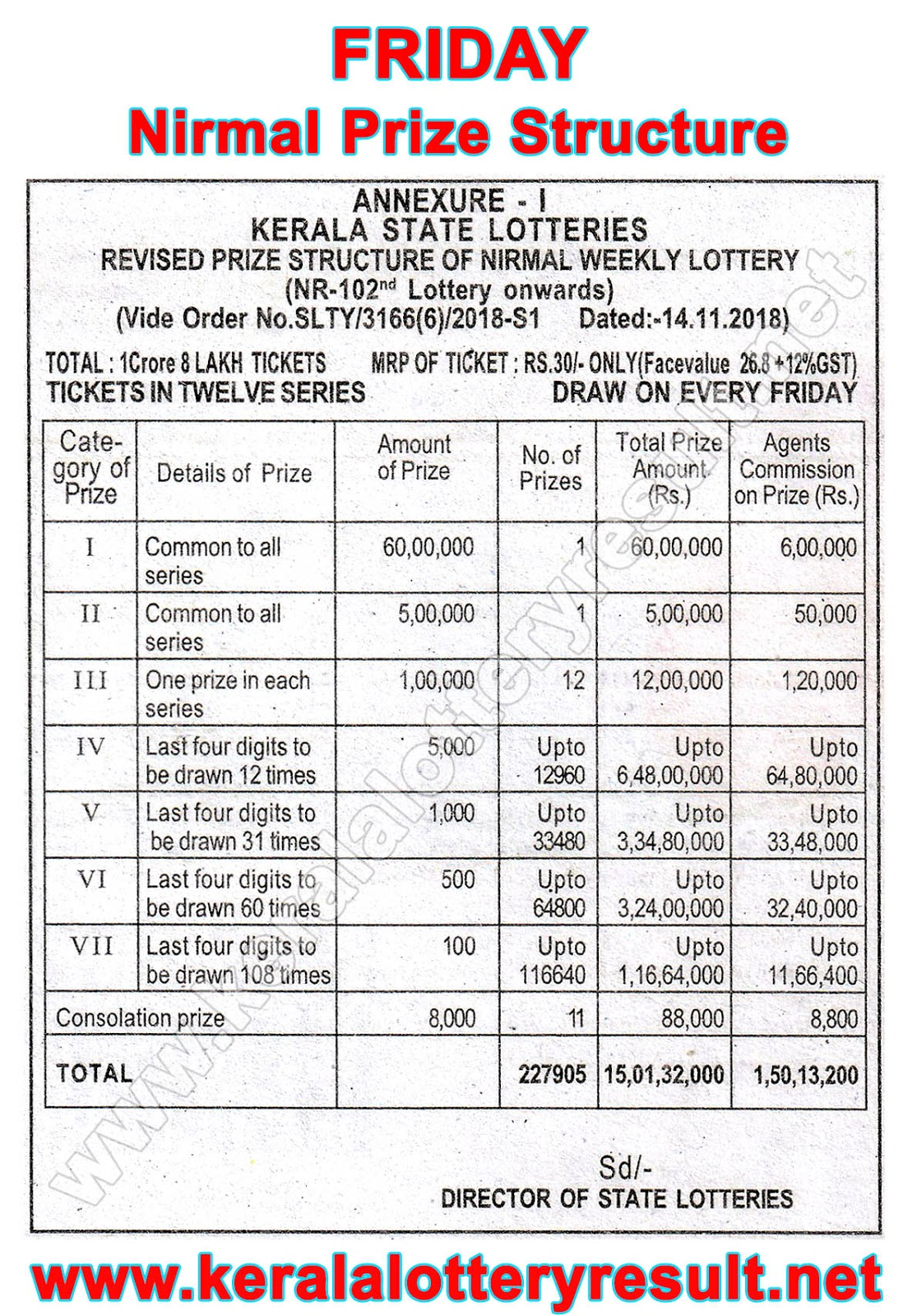 Which lottery is best in Kerala India? | List of prize