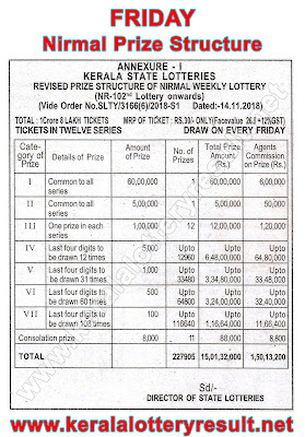 Nirmal Lottery Prize Structute 2019, Which lottery is best in Kerala, prize structure of all Kerala State Lotteries, Kerala lottery results