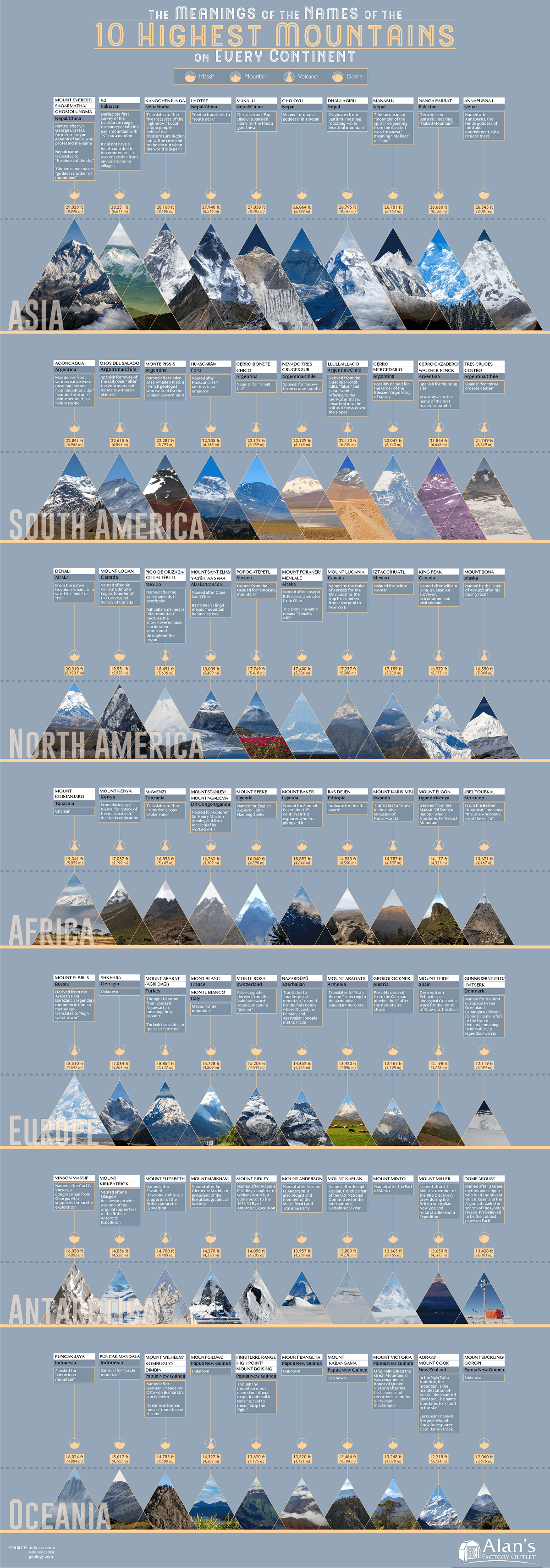 The Meanings of the Names of the 10 Highest Mountains on Every Continent #Infographic