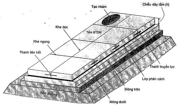 Thiết kế kết cấu áo đường cứng 22TCN 223-95