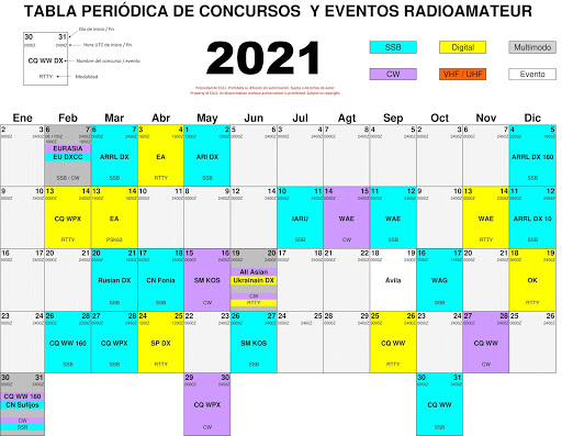 Concursos / eventos Radioamateur 2021