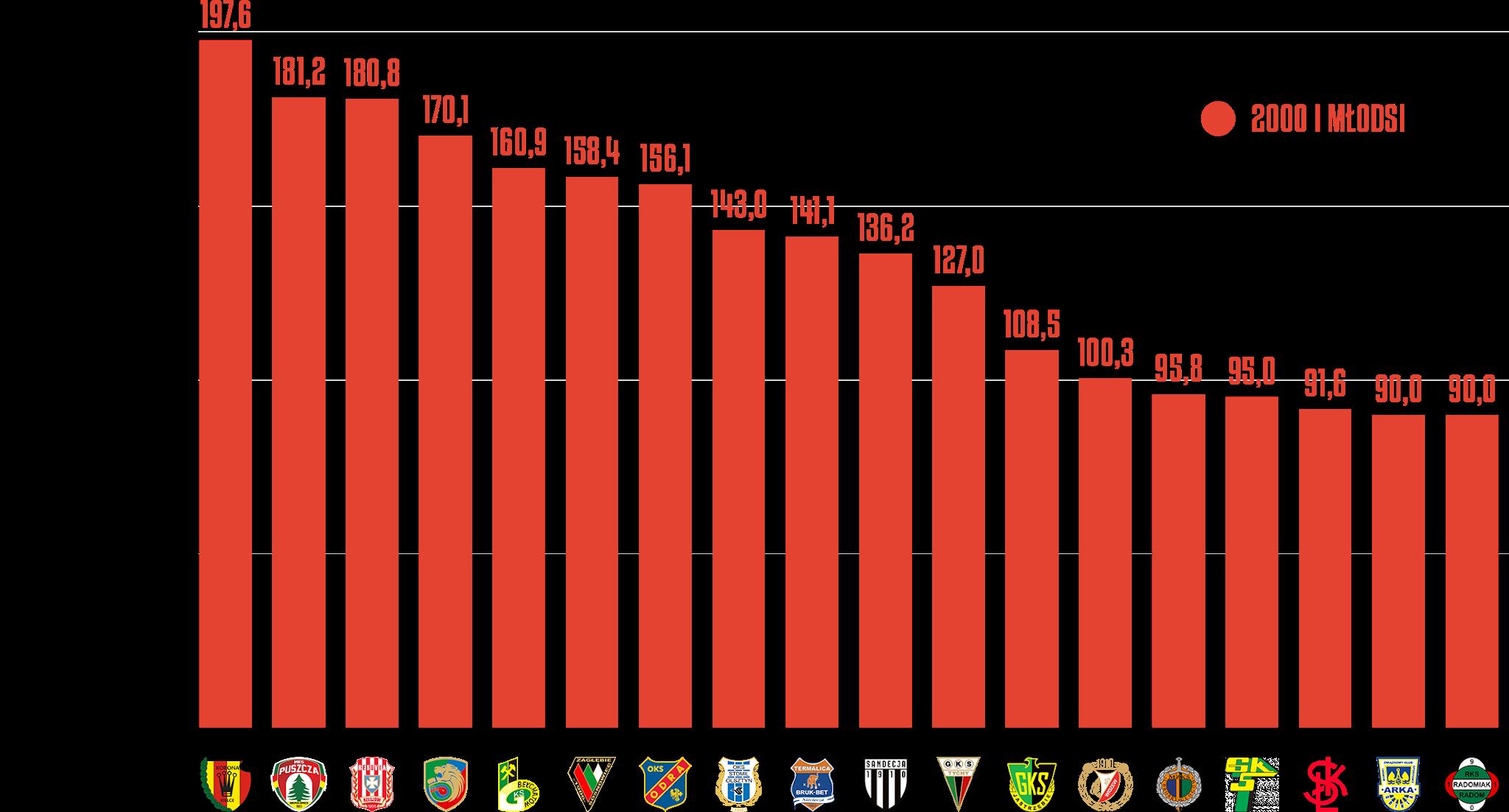 Średni czas gry młodzieżowców na mecz w poszczególnych klubach Fortuna 1 Ligi 2020/21<br><br>Źródło: Opracowanie własne na podstawie 90minut.pl<br><br>graf. Bartosz Urban