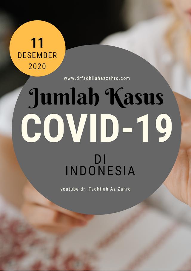 (Kamis, 11  Desember 2020) Jumlah Terpapar Covid-19 di Indonesia