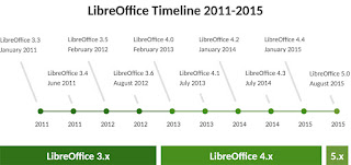 LibreOffice development milestones
