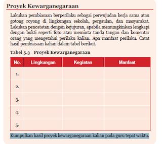 Soal dan Jawaban Tabel 5.3 Proyek Kewarganegaraan PKN Kelas 7