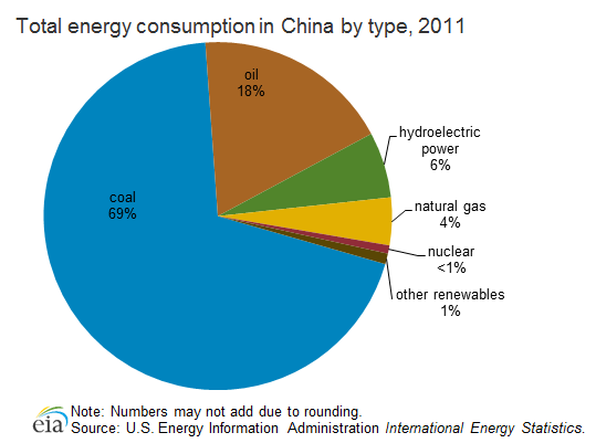 China poised for expansion in wind energy | REVE News of the