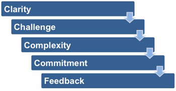 Clarity: Clear goals are measurable and unambiguous.  Challenge: One of the most important characteristics of goals is the level of challenge. Commitment: Goals must be understood and agreed upon if they are to be effective. Feedback: In addition to selecting the right type of goal, an effective goal program must also include feedback. Task Complexity: The last factor in goal setting theory introduces two more requirements for success.