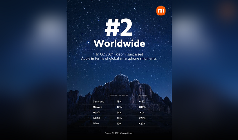 Xiaomi clinches No. 2 Spot in Global Smartphone Market, overtakes Apple