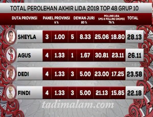 Hasil LIDA 2019 Grup 10 tadi malam