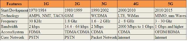 Difference-between-1G-2G-3G-4G-and-5G.