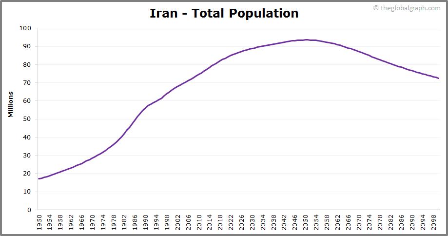 Iran  Total Population Trend