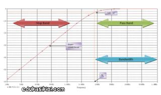 High Pass Filter Audio Penjelasan Karakteristik Carakerja