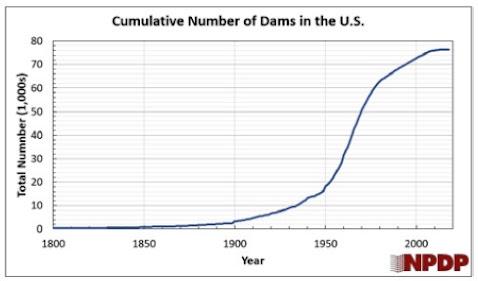 ECONOMISTA CONVERSÁVEL: O problema da remoção da barragem 2