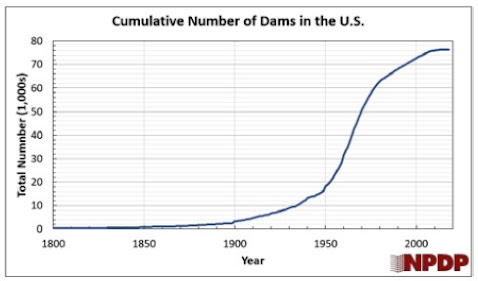 The Dam Removal Problem