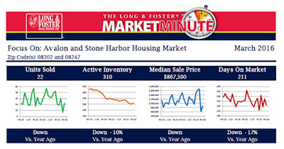 http://marketminute.longandfoster.com/Market-Minute/NJ/Avalon-Stone-Harbor.pdf
