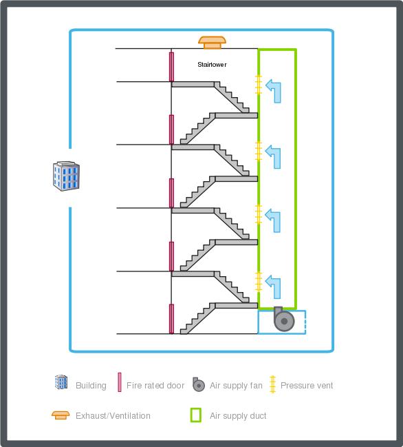 مراوح نظام ضغط سلالم الهروب 4 Stair Pressurization 4th