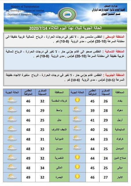 تعرف على حالة الطقس ودرجات الحرارة المتوقعة في العراق؟