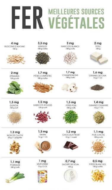 Voici une liste des aliments anti-anémie les plus efficaces.