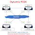 Dynamic Fibre-Channel over Ethernet- FCOE