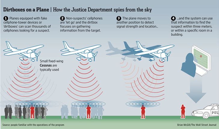 Spy Planes Equipped with Dirtbox Devices Collecting Smartphone Data