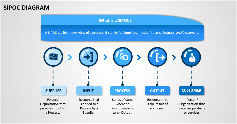 SIPOC in Project Management