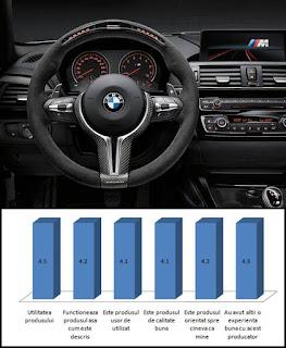 statistica opinii Volan M Performance Pro accesorii BMW X3 M si X4 M