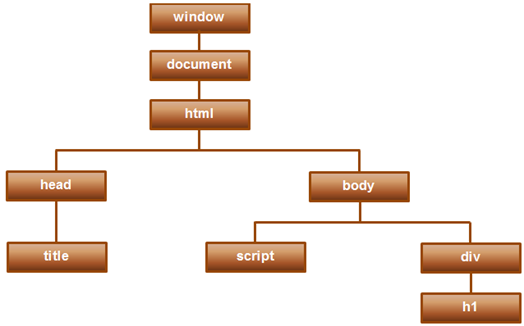 difference between html attribute and property