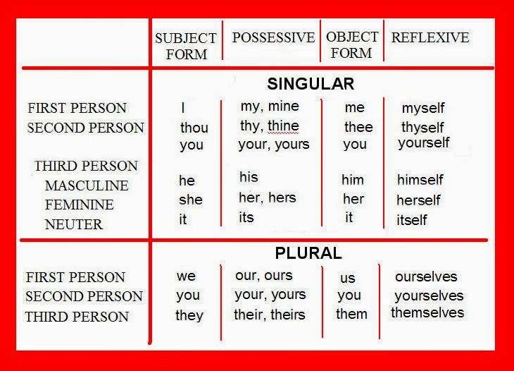 Самоучител: Лице на английския глагол (Grammatical Person ...
